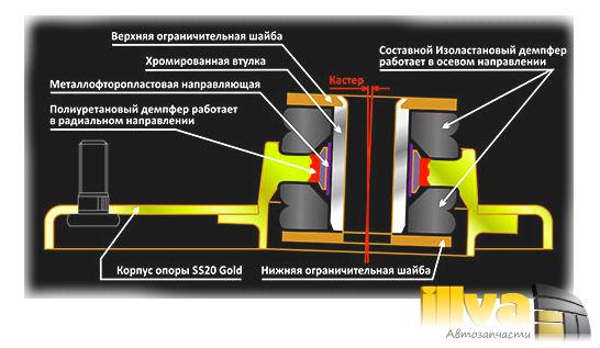 Схема стойки SS20 Gold в разрезе, дает понять устройство и приемущества